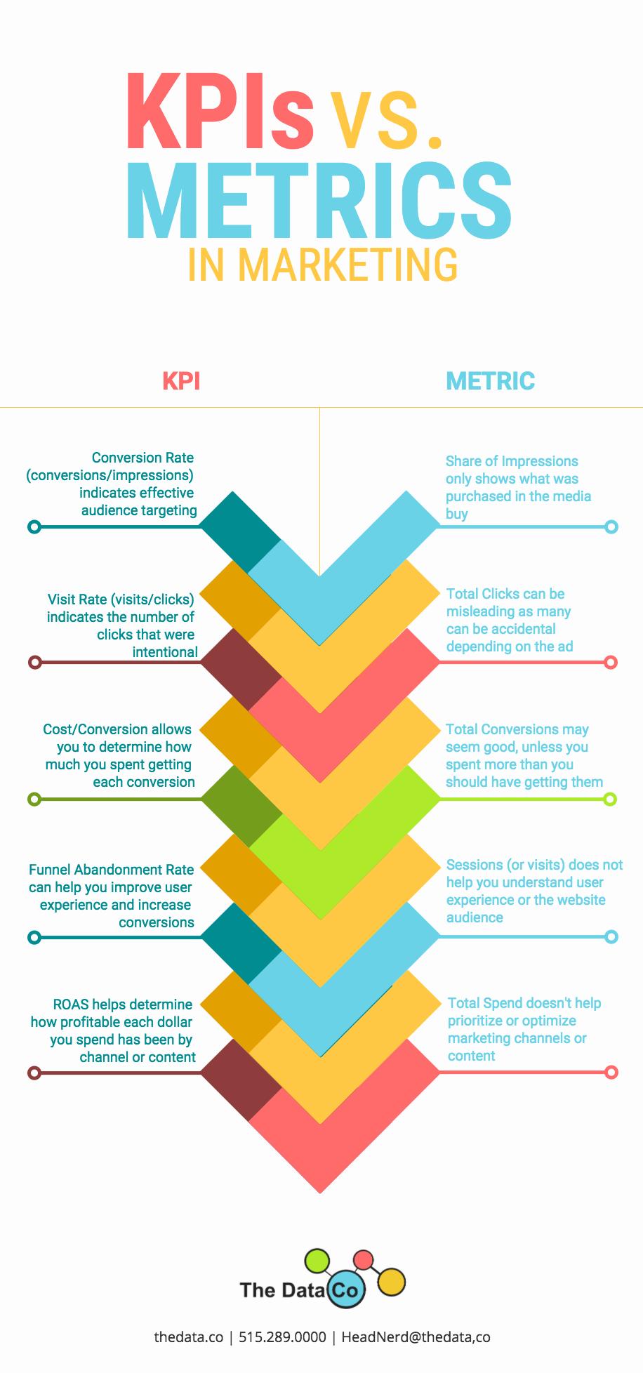 kpisVSmetrics