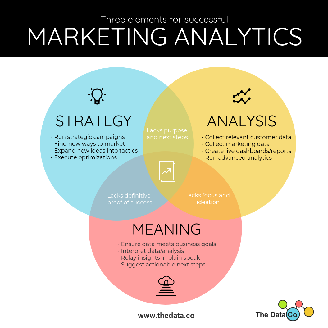 Three Elements for Marketing Analytics Success