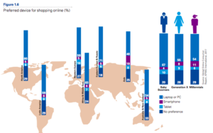 Proportion of Mobile Shopping